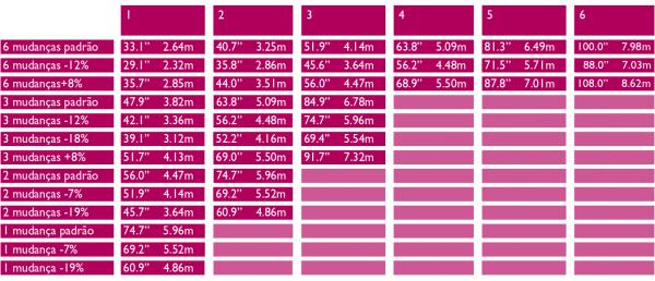 Tabela de velocidades da Brompton